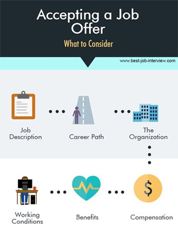 Things Need To Be Considered Before Taking a Job Offer!